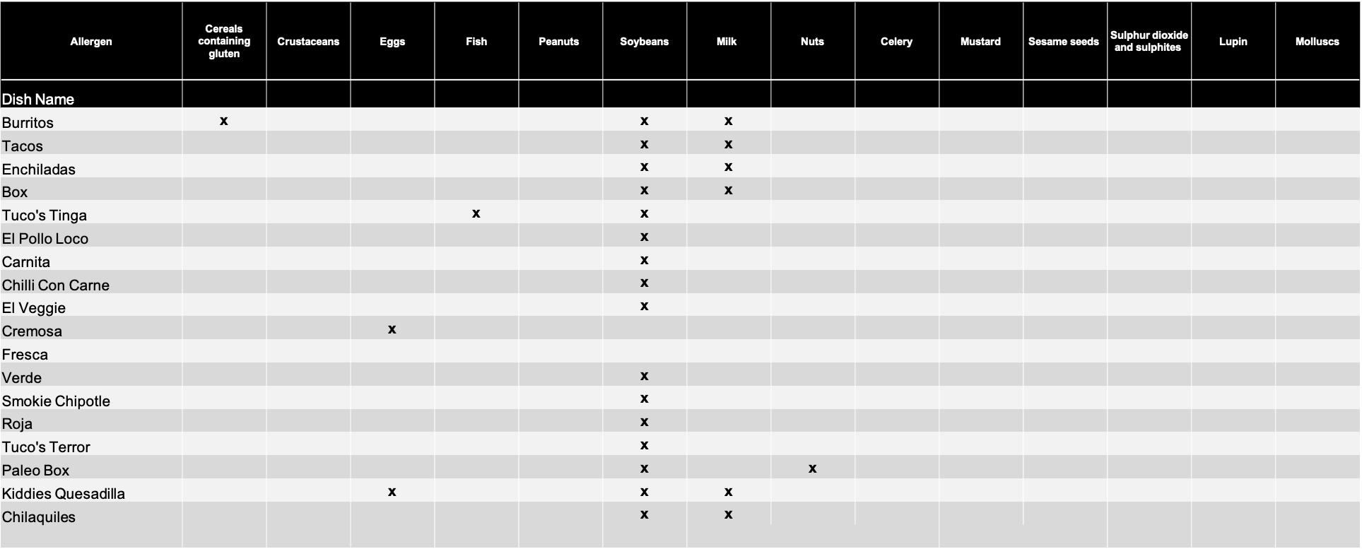 TUCOS ALLERGEN CHART DESCRIPTION